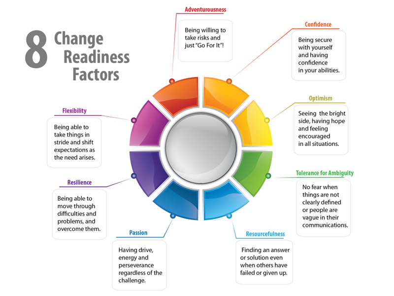 the levels of organizational change readiness With our proprietary organizational change readiness assessment system tm (ocras) we can help to assess your organization's current level of change readiness, and identify what needs to be done to maximize the success of what are often mission-critical transformations.