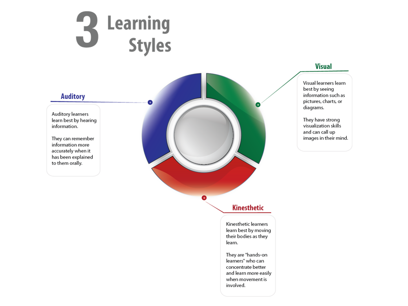 Learning Styles Assessments